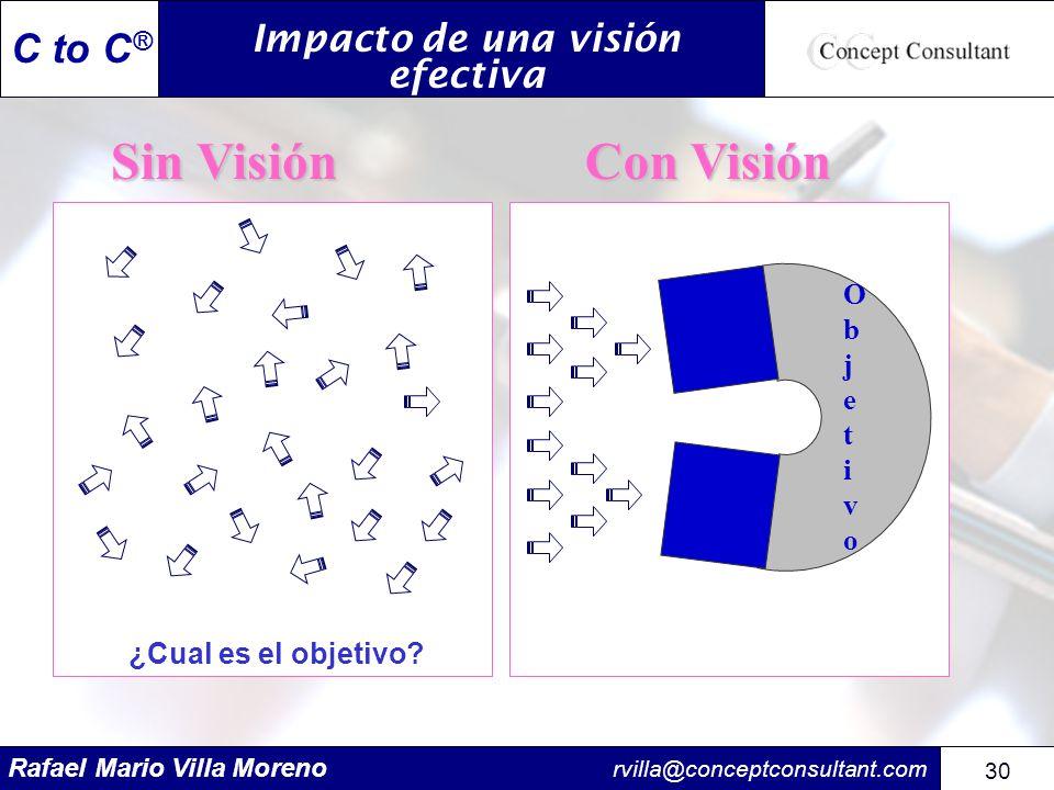 Rafael Mario Villa Moreno rvilla@conceptconsultant.com 30 C to C ® Impacto de una visión efectiva ¿Cual es el objetivo? ObjetivoObjetivo Sin Visión Co