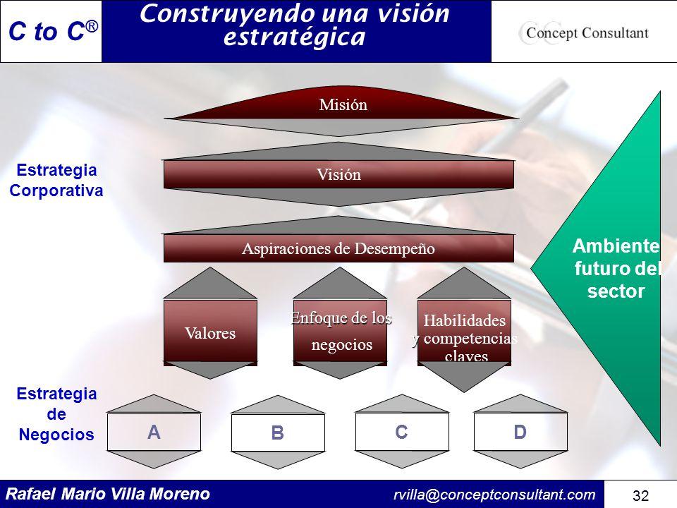 Rafael Mario Villa Moreno rvilla@conceptconsultant.com 32 C to C ® Construyendo una visión estratégica Visión Aspiraciones de Desempeño Valores Enfoqu
