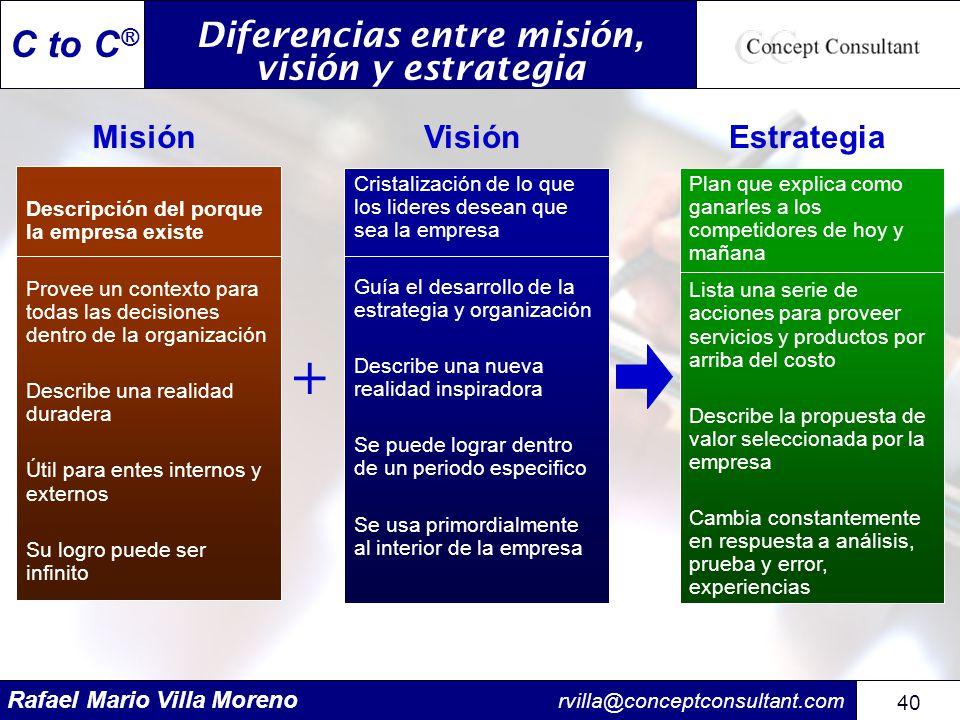 Rafael Mario Villa Moreno rvilla@conceptconsultant.com 40 C to C ® Diferencias entre misión, visión y estrategia Descripción del porque la empresa exi