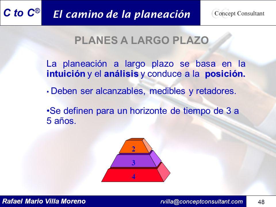 Rafael Mario Villa Moreno rvilla@conceptconsultant.com 48 C to C ® PLANES A LARGO PLAZO intuiciónanálisisposición. La planeación a largo plazo se basa