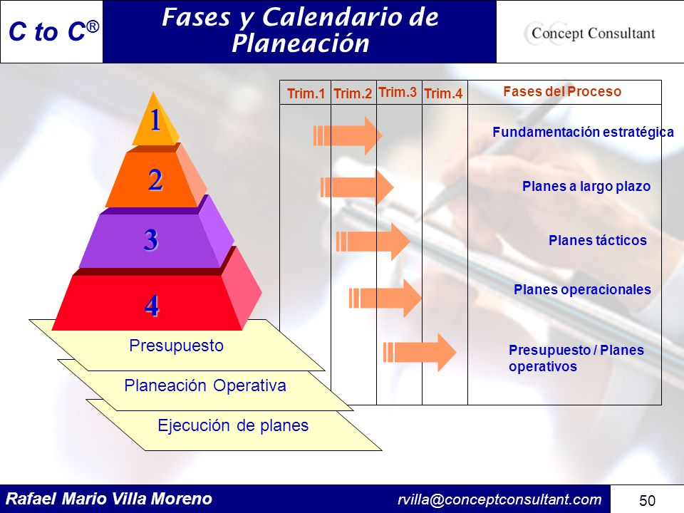 Rafael Mario Villa Moreno rvilla@conceptconsultant.com 50 C to C ® Fundamentación estratégica Planes a largo plazo Planes tácticos Planes operacionale