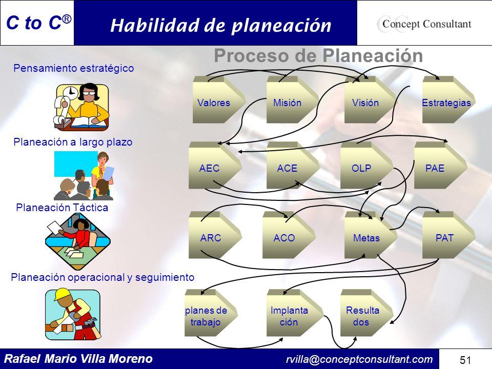 Rafael Mario Villa Moreno rvilla@conceptconsultant.com 51 C to C ® Pensamiento estratégico Planeación operacional y seguimiento Planeación Táctica Pla
