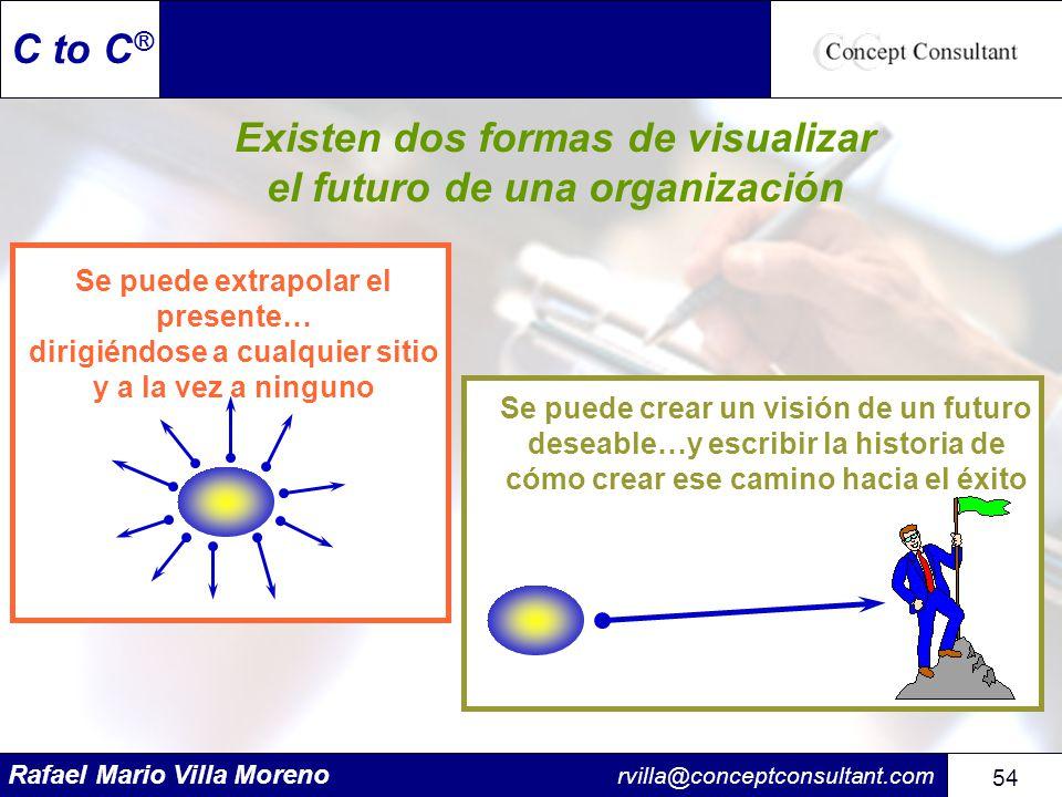 Rafael Mario Villa Moreno rvilla@conceptconsultant.com 54 C to C ® Existen dos formas de visualizar el futuro de una organización Se puede extrapolar