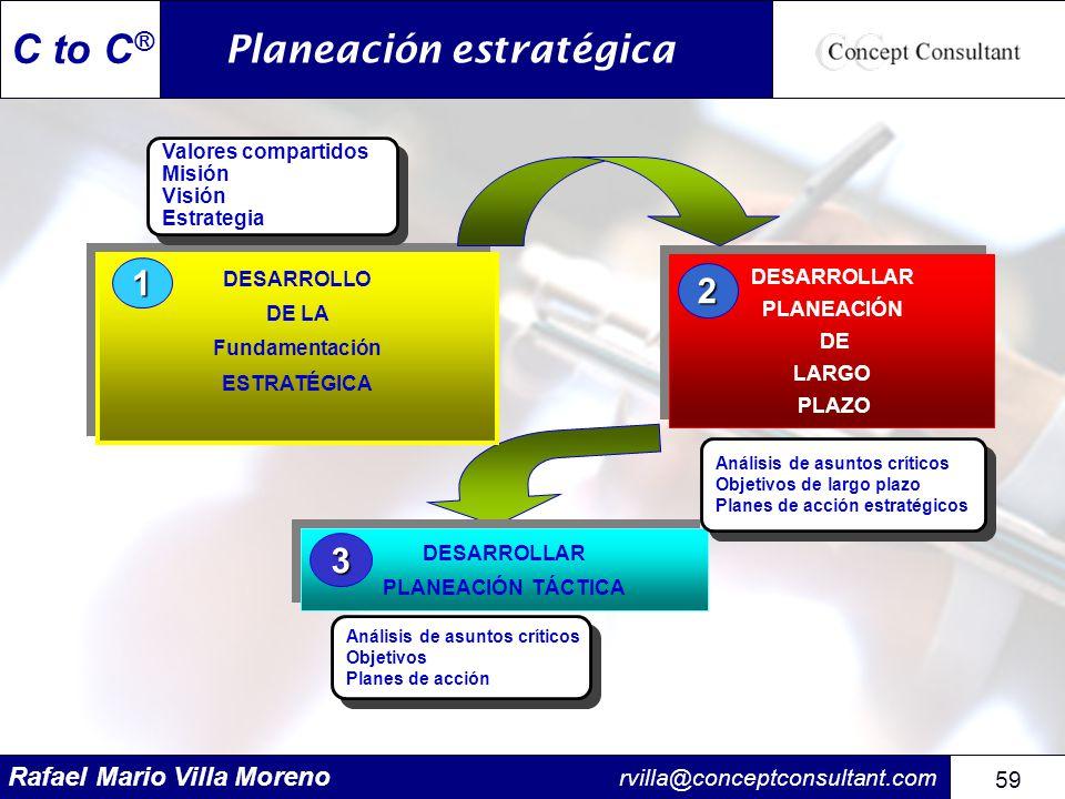 Rafael Mario Villa Moreno rvilla@conceptconsultant.com 59 C to C ® DESARROLLAR PLANEACIÓN TÁCTICA DESARROLLAR PLANEACIÓN TÁCTICA 3 DESARROLLO DE LA Fu