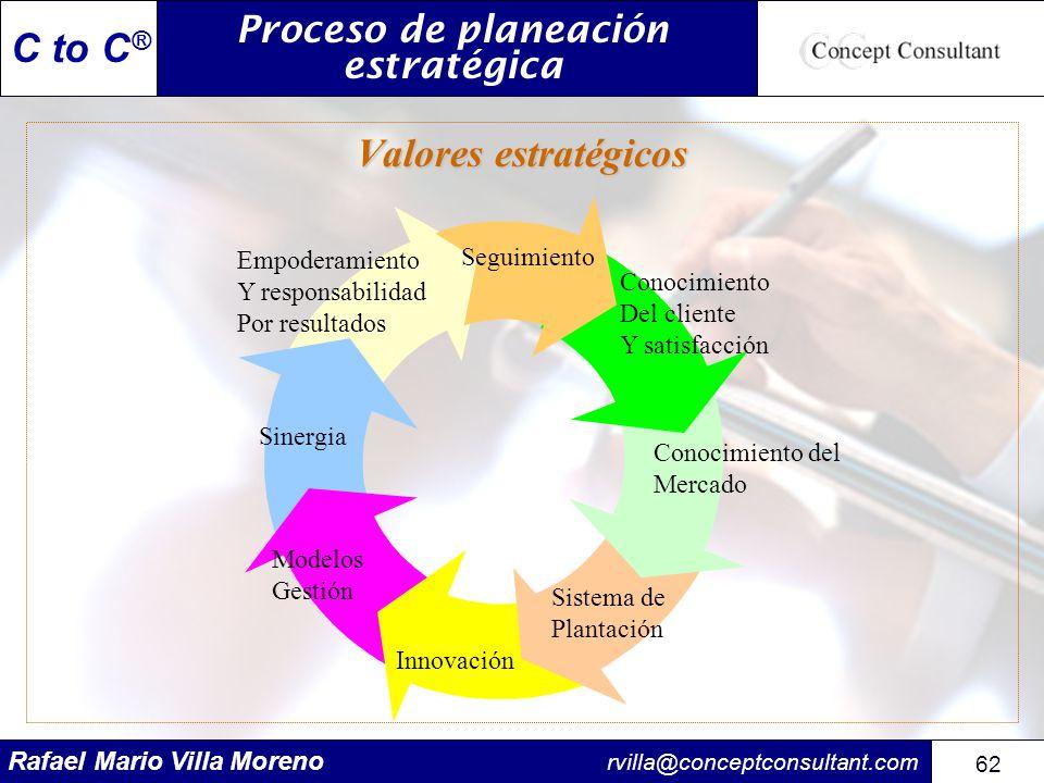 Rafael Mario Villa Moreno rvilla@conceptconsultant.com 62 C to C ® Valores estratégicos Proceso de planeación estratégica Empoderamiento Y responsabil