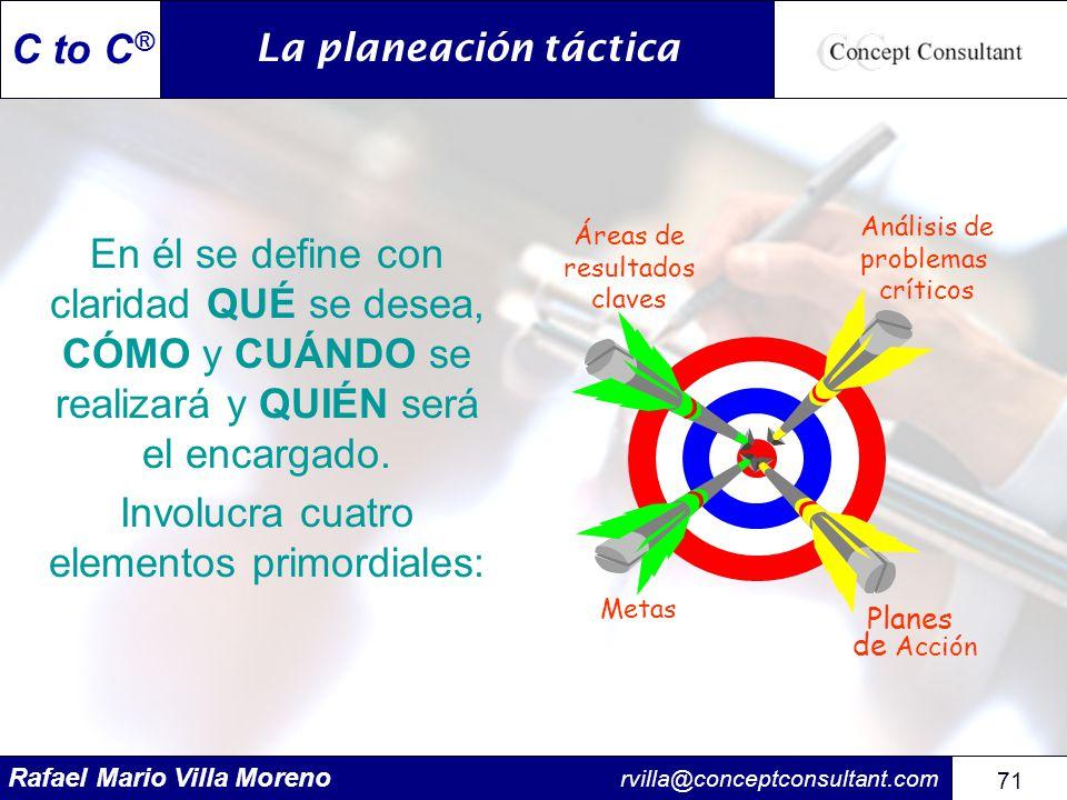 Rafael Mario Villa Moreno rvilla@conceptconsultant.com 71 C to C ® En él se define con claridad QUÉ se desea, CÓMO y CUÁNDO se realizará y QUIÉN será