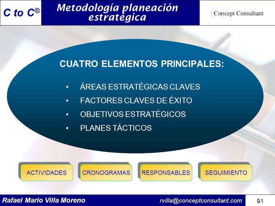 Rafael Mario Villa Moreno rvilla@conceptconsultant.com 91 C to C ® CUATRO ELEMENTOS PRINCIPALES: ÁREAS ESTRATÉGICAS CLAVES FACTORES CLAVES DE ÉXITO OB