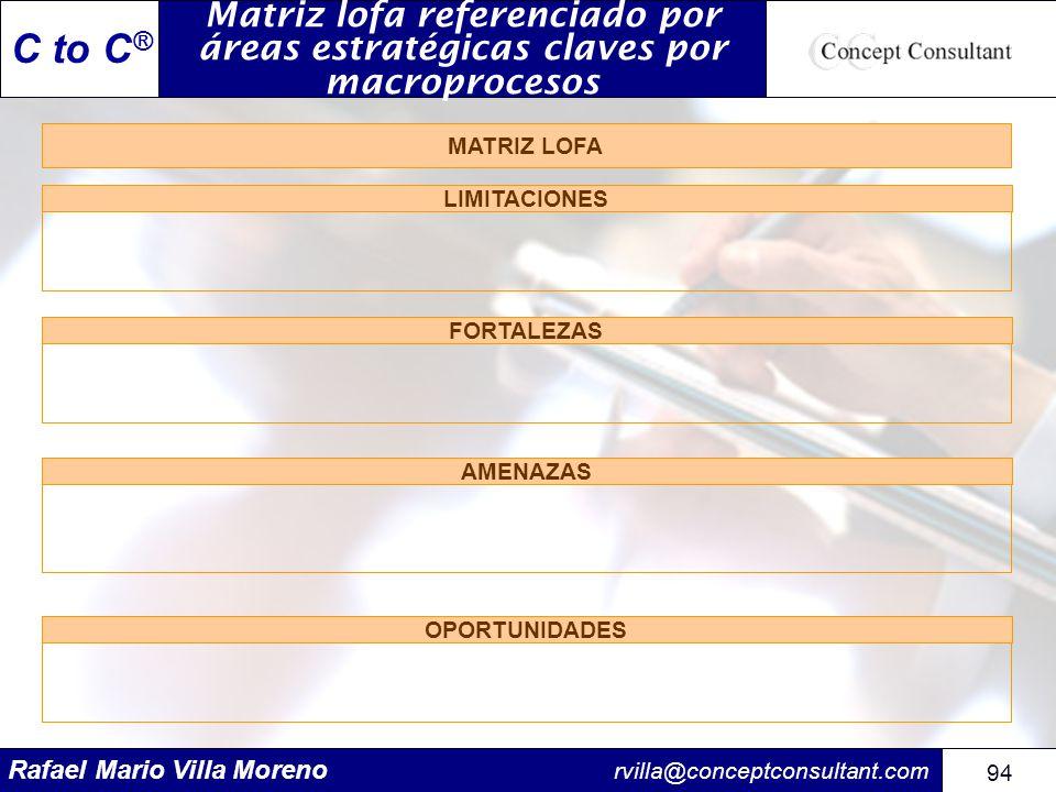 Rafael Mario Villa Moreno rvilla@conceptconsultant.com 94 C to C ® Matriz lofa referenciado por áreas estratégicas claves por macroprocesos LIMITACION