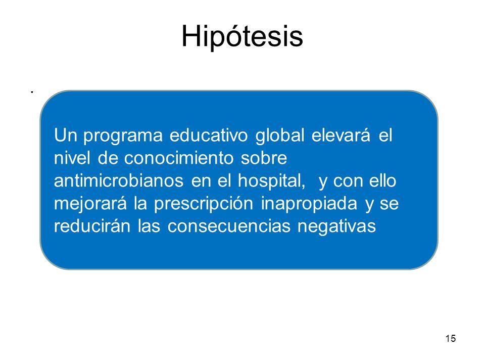 . 15 Hipótesis Un programa educativo global elevará el nivel de conocimiento sobre antimicrobianos en el hospital, y con ello mejorará la prescripción