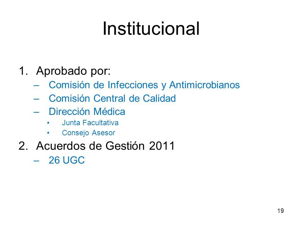 1.Aprobado por: –Comisión de Infecciones y Antimicrobianos –Comisión Central de Calidad –Dirección Médica Junta Facultativa Consejo Asesor 2.Acuerdos