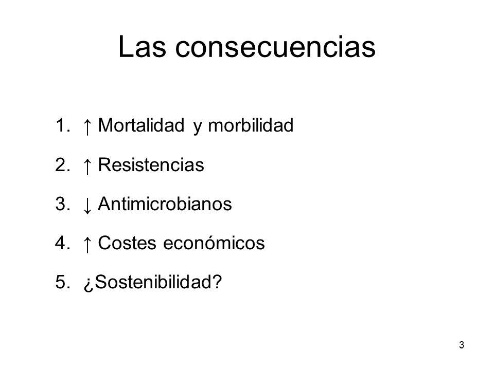 Las consecuencias 1. Mortalidad y morbilidad 2. Resistencias 3. Antimicrobianos 4. Costes económicos 5.¿Sostenibilidad? 3
