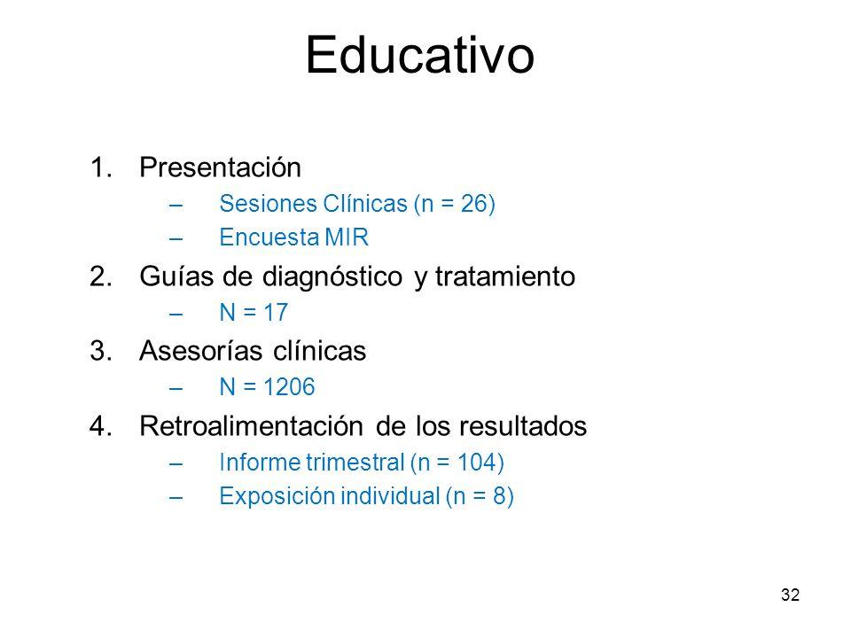 Educativo 1.Presentación –Sesiones Clínicas (n = 26) –Encuesta MIR 2.Guías de diagnóstico y tratamiento –N = 17 3.Asesorías clínicas –N = 1206 4.Retro