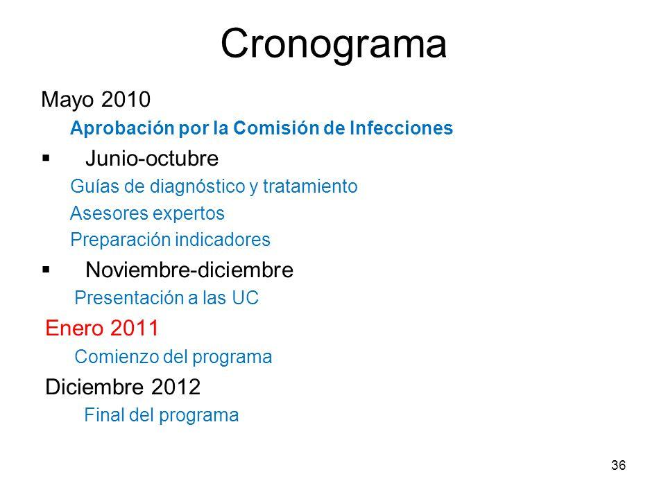Cronograma Mayo 2010 Aprobación por la Comisión de Infecciones Junio-octubre Guías de diagnóstico y tratamiento Asesores expertos Preparación indicado