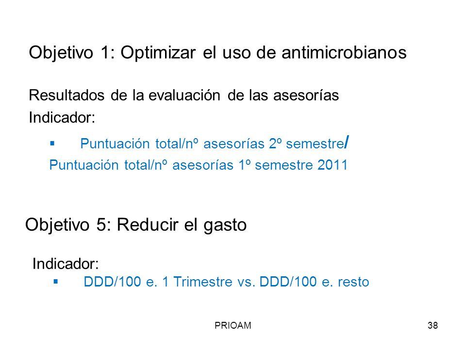 Objetivo 1: Optimizar el uso de antimicrobianos Resultados de la evaluación de las asesorías Indicador: Puntuación total/nº asesorías 2º semestre / Pu