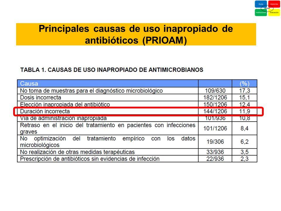 Principales causas de uso inapropiado de antibióticos (PRIOAM)