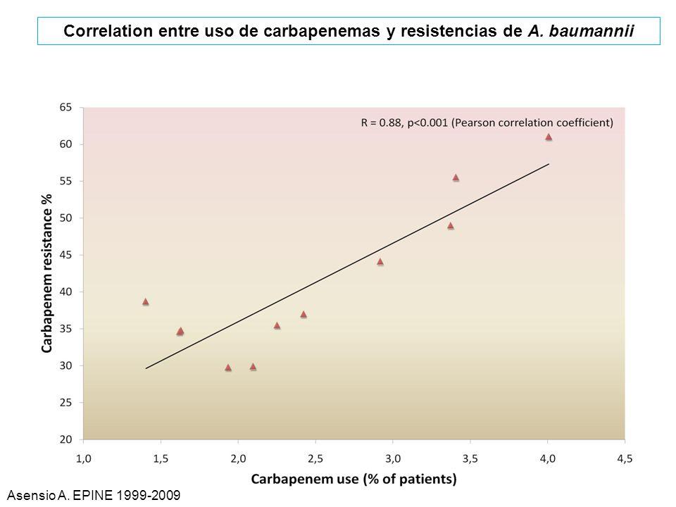 Asensio A. EPINE 1999-2009 Correlation entre uso de carbapenemas y resistencias de A. baumannii