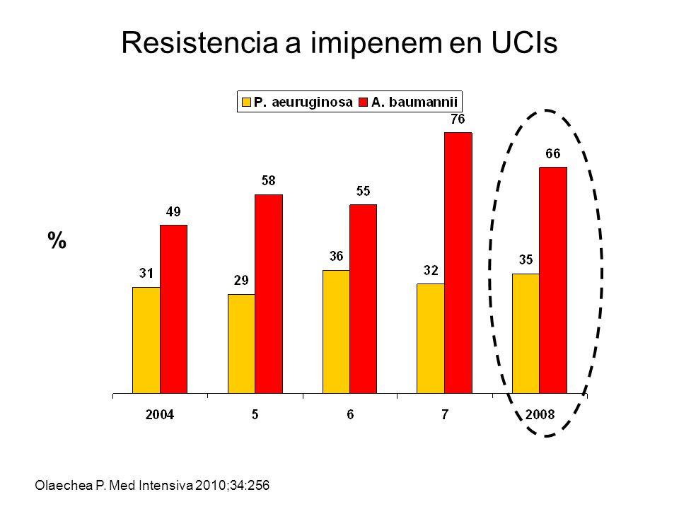 Olaechea P. Med Intensiva 2010;34:256 % Resistencia a imipenem en UCIs