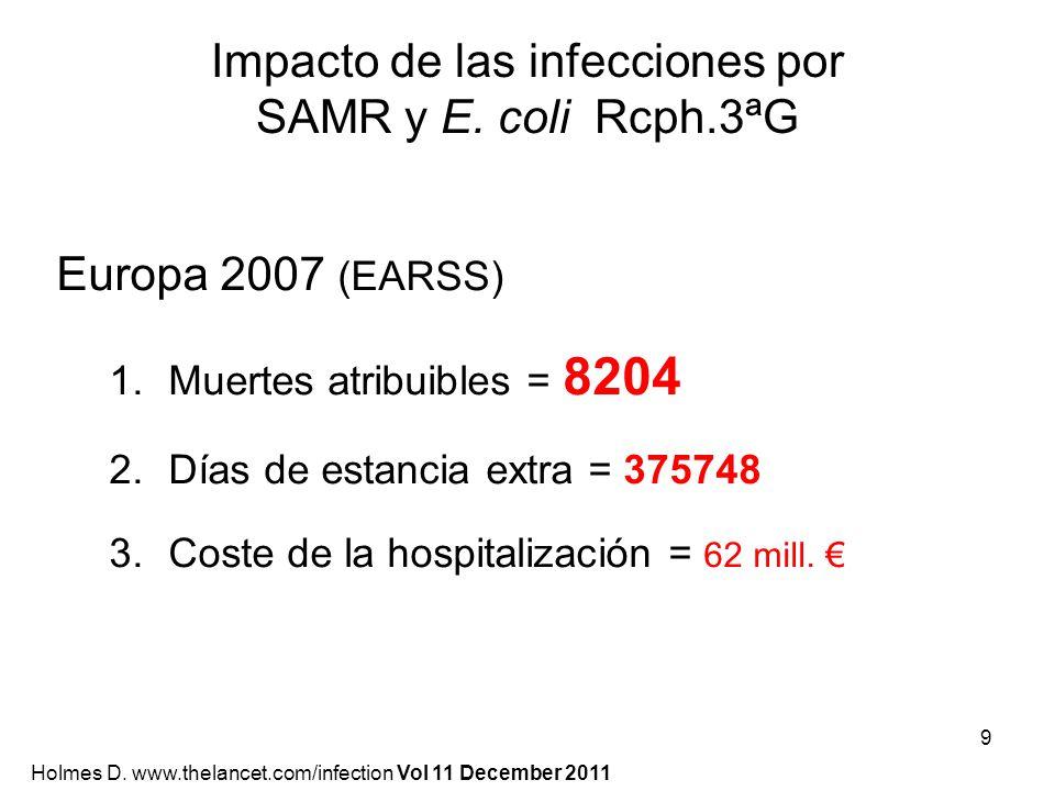 Impacto de las infecciones por SAMR y E. coli Rcph.3ªG Europa 2007 (EARSS) 1.Muertes atribuibles = 8204 2.Días de estancia extra = 375748 3.Coste de l