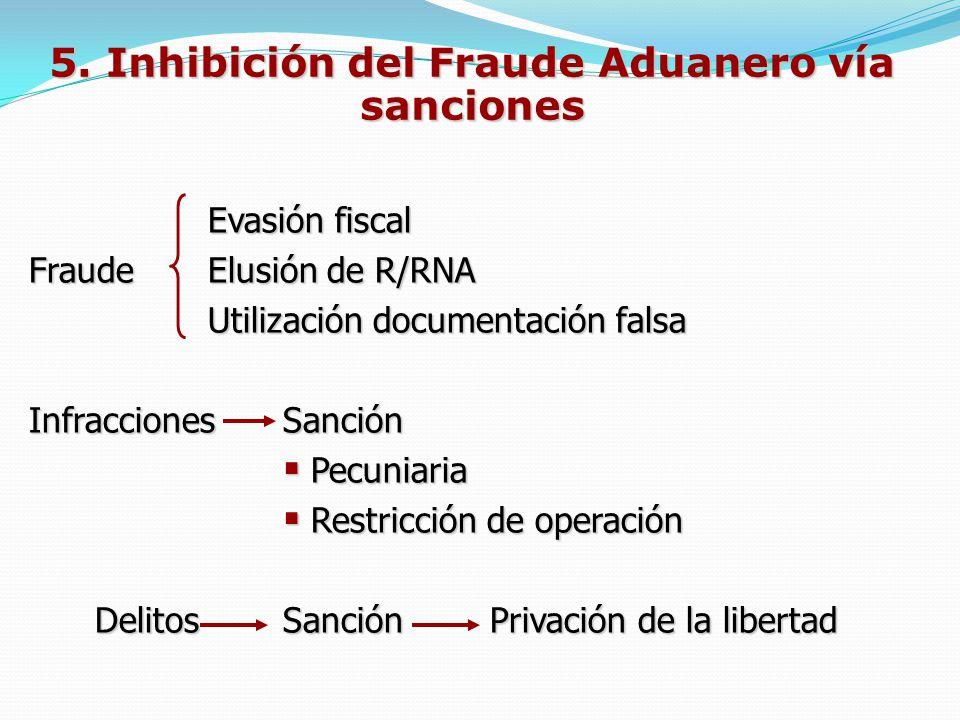 5. Inhibición del Fraude Aduanero vía sanciones Evasión fiscal FraudeElusión de R/RNA Utilización documentación falsa InfraccionesSanción Pecuniaria P