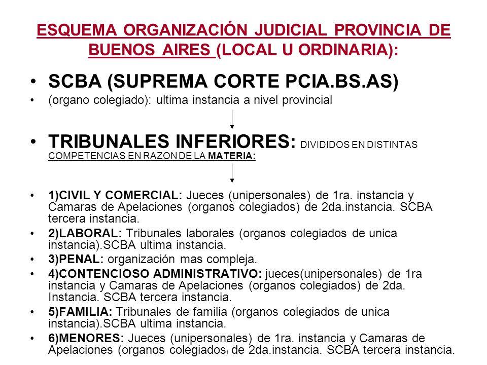 ESQUEMA ORGANIZACIÓN JUDICIAL PROVINCIA DE BUENOS AIRES (LOCAL U ORDINARIA): SCBA (SUPREMA CORTE PCIA.BS.AS) (organo colegiado): ultima instancia a ni