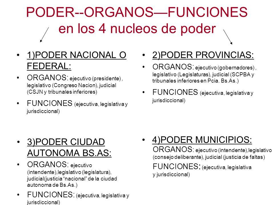 PODER--ORGANOSFUNCIONES en los 4 nucleos de poder 1)PODER NACIONAL O FEDERAL: ORGANOS: ejecutivo (presidente), legislativo (Congreso Nacion), judicial