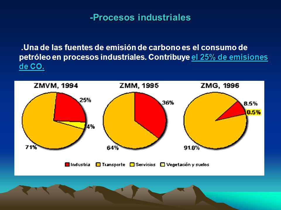 1-.Fuentes -.Las principales fuentes de emisión de contaminantes del carbono son: -procesos industriales -combustiones domésticas -vehículos de motor -fuentes naturales como volcanes e incendios