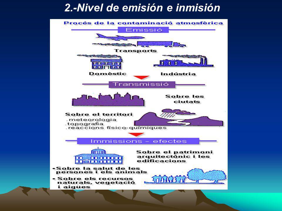 2.-Nivel de emisión e inmisión
