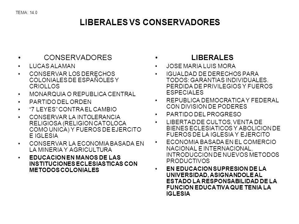 LIBERALES VS CONSERVADORES CONSERVADORES LUCAS ALAMAN CONSERVAR LOS DERECHOS COLONIALES DE ESPAÑOLES Y CRIOLLOS MONARQUIA O REPUBLICA CENTRAL PARTIDO