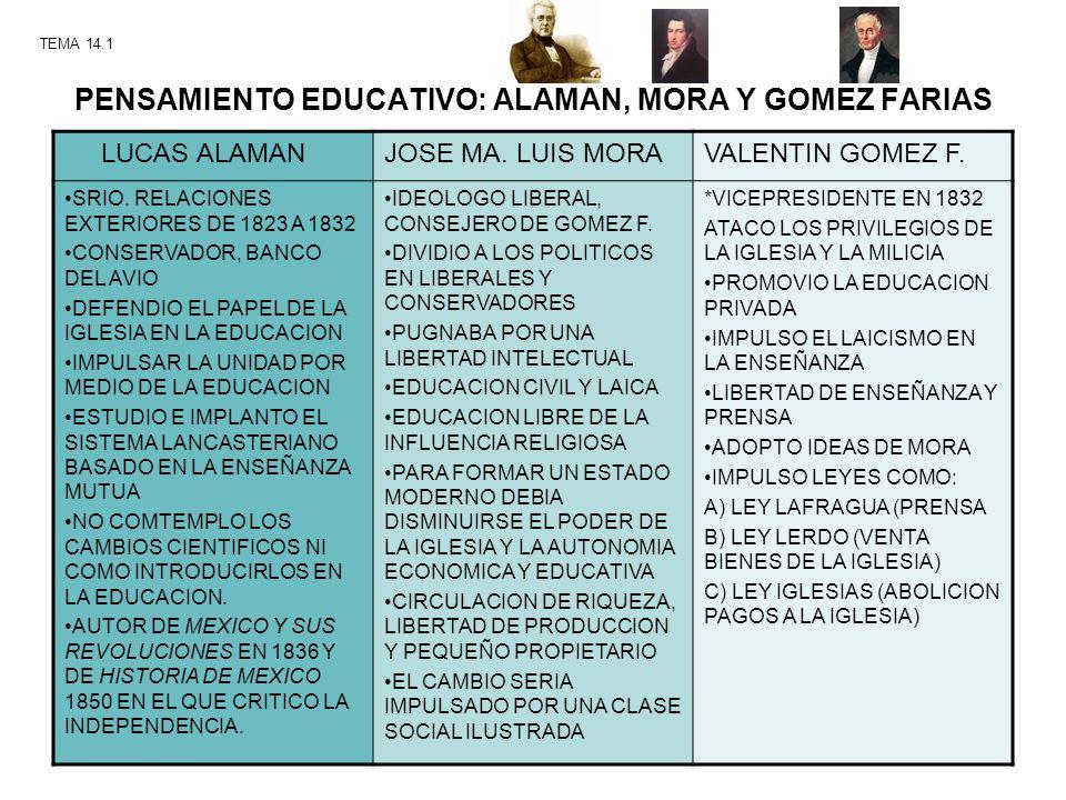 PENSAMIENTO EDUCATIVO: ALAMAN, MORA Y GOMEZ FARIAS LUCAS ALAMANJOSE MA. LUIS MORAVALENTIN GOMEZ F. SRIO. RELACIONES EXTERIORES DE 1823 A 1832 CONSERVA