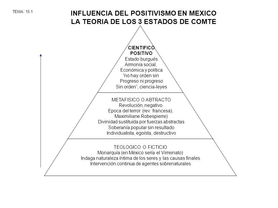 INFLUENCIA DEL POSITIVISMO EN MEXICO LA TEORIA DE LOS 3 ESTADOS DE COMTE TEMA: 15.1 CIENTIFICO POSITIVO Estado burgués Armonía social, Económica y pol