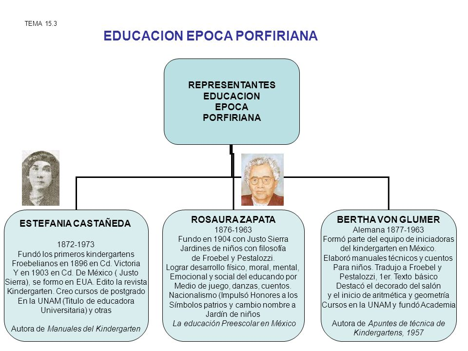EDUCACION EPOCA PORFIRIANA TEMA 15.3 REPRESENTANTES EDUCACION EPOCA PORFIRIANA ESTEFANIA CASTAÑEDA 1872-1973 Fundó los primeros kindergartens Froebeli