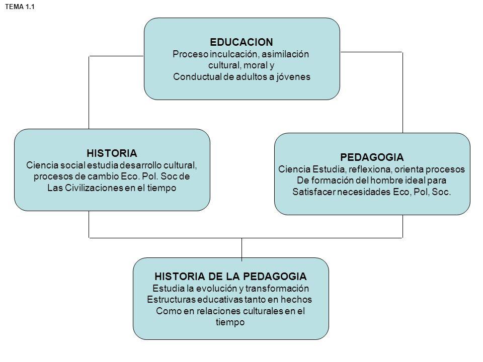 EDUCACION Proceso inculcación, asimilación cultural, moral y Conductual de adultos a jóvenes HISTORIA Ciencia social estudia desarrollo cultural, proc