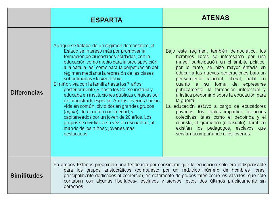 1.Diferencias entre la educación griega de Esparta y Atenas ESPARTA ATENAS Diferencias Aunque se trataba de un régimen democrático, el Estado se inter
