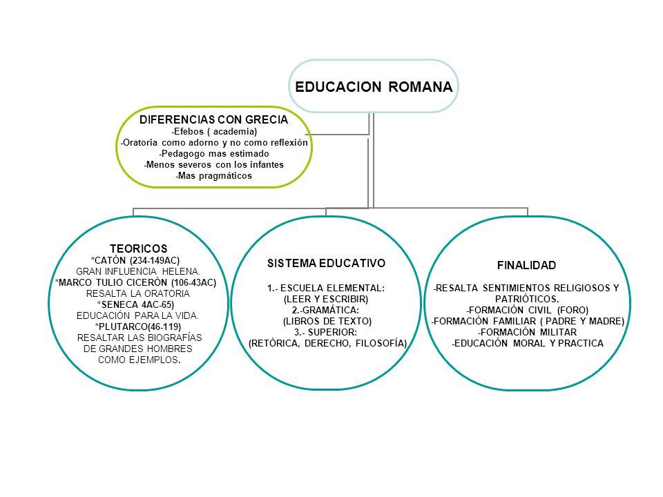 EDUCACION ROMANA TEORICOS *CATÓN (234-149AC) GRAN INFLUENCIA HELENA. *MARCO TULIO CICERÓN (106-43AC) RESALTA LA ORATORIA *SENECA 4AC-65) EDUCACIÓN PAR