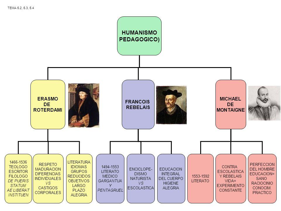 HUMANISMO PEDAGOGICO) ERASMO DE ROTERDAMI FRANCOIS REBELAIS MICHAEL DE MONTAIGNE 1466-1536 TEOLOGO ESCRITOR FILOLOGO DE PUERIS STATUM AE LIBERAT INSTI