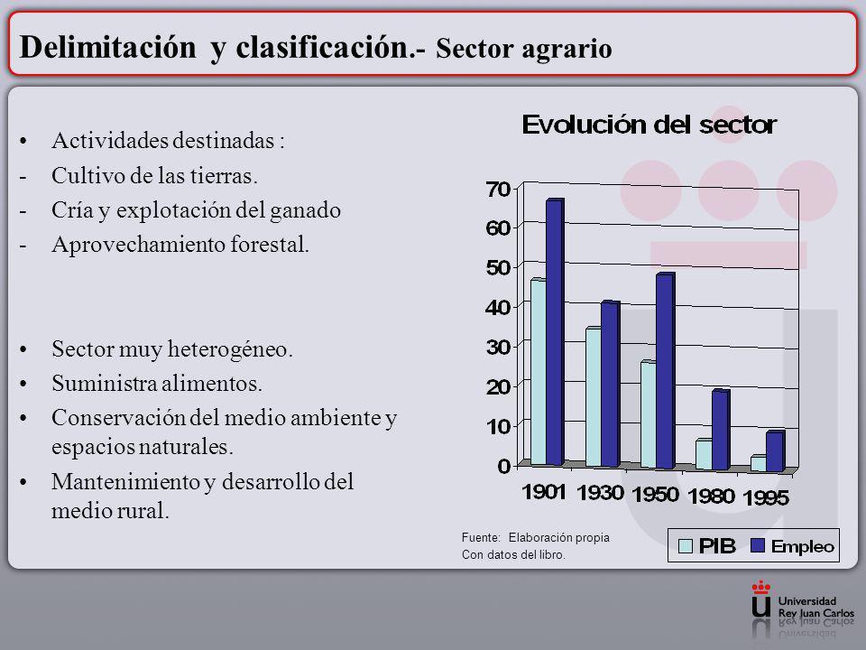 Delimitación y clasificación.- Sector agrario Actividades destinadas : -Cultivo de las tierras. -Cría y explotación del ganado -Aprovechamiento forest