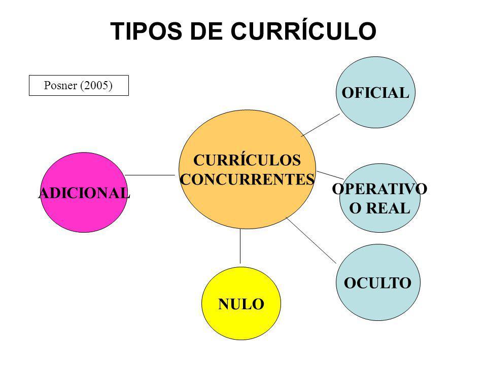 CURRÍCULOS CONCURRENTES OFICIAL OPERATIVO O REAL OCULTO NULO ADICIONAL Posner (2005) TIPOS DE CURRÍCULO