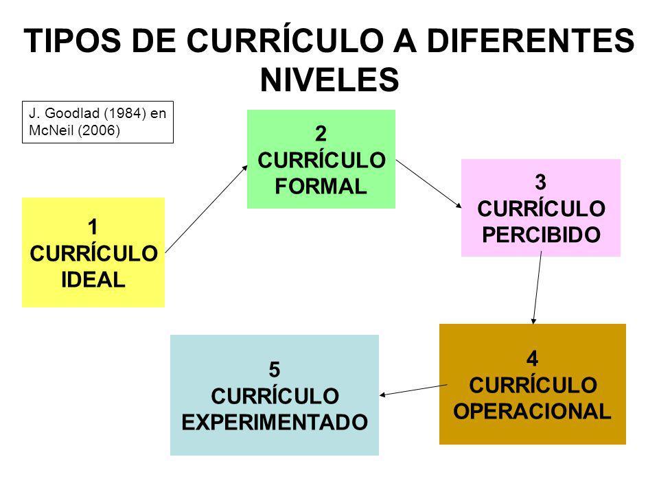 TIPOS DE CURRÍCULO A DIFERENTES NIVELES J. Goodlad (1984) en McNeil (2006) 1 CURRÍCULO IDEAL 2 CURRÍCULO FORMAL 3 CURRÍCULO PERCIBIDO 4 CURRÍCULO OPER