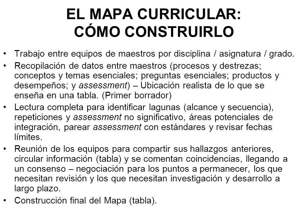EL MAPA CURRICULAR: CÓMO CONSTRUIRLO Trabajo entre equipos de maestros por disciplina / asignatura / grado. Recopilación de datos entre maestros (proc