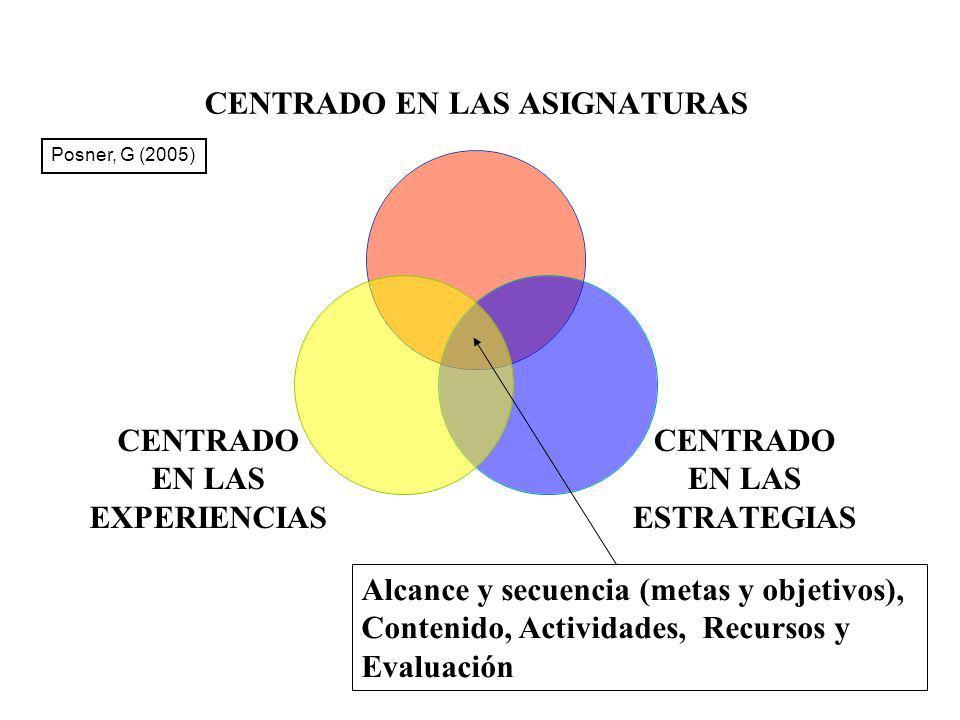 CENTRADO EN LAS ASIGNATURAS CENTRADO EN LAS ESTRATEGIAS CENTRADO EN LAS EXPERIENCIAS Alcance y secuencia (metas y objetivos), Contenido, Actividades,
