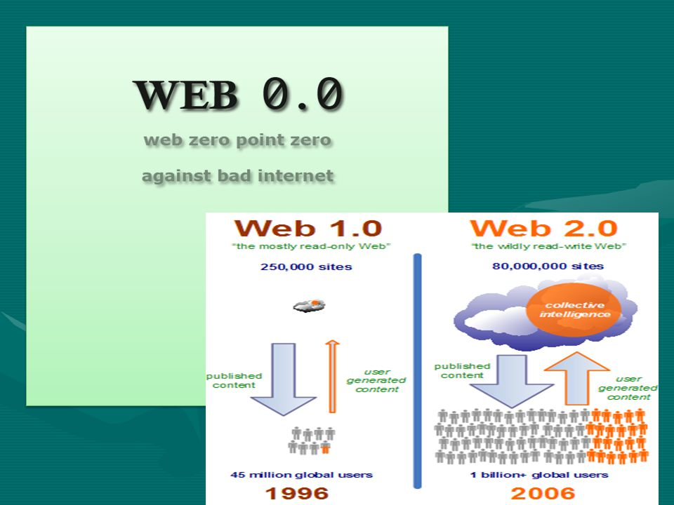 WEB 2.0: Según Wade Roush, en el Technology Rewie del MIT, el término web 2.0 se refiere a tres cosas: 1- Nuevos mecanismos de relación y comunicación entre las personas utilizando las tecnologías de las redes sociales; 2- La utilización de los estándares web para la creación de servicios distribuidos por internet; 3- La mejora en los interfaces de las páginas web hasta llegar a imitar la experiencia del usuario de las aplicaciones clásicas a la hora de ejecutar un ordenador.