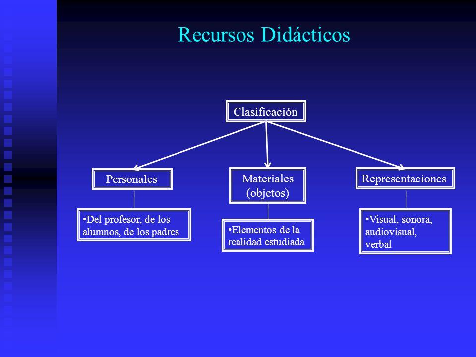 Recursos Didácticos Clasificación Personales Materiales (objetos) Representaciones Del profesor, de los alumnos, de los padres Elementos de la realida