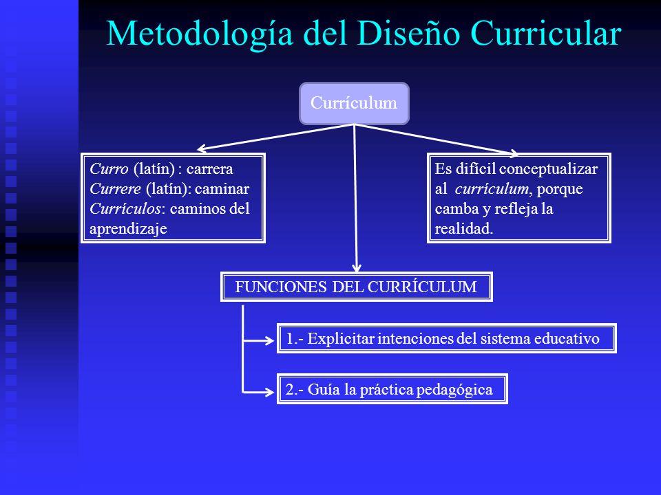 Metodología del Diseño Curricular Currículum Curro (latín) : carrera Currere (latín): caminar Currículos: caminos del aprendizaje Es difícil conceptua
