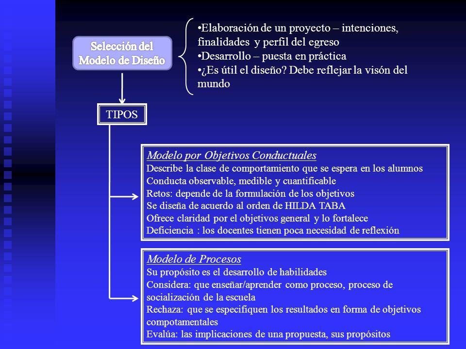 TIPOS Modelo de Investigación El currículum es un campo de investigación y el maestro un protagonista vital Compromete más al profesor PASOS PARA FUNDAMENTAR UNA METODOLOGÍA DEL DISEÑO 1.Análisis y estudio (diagnóstico) 2.Diagnóstico y pronósticos 3.Posibilidad de solución 4.Evaluación interna (institucional) y externa (seguimiento del egresado)