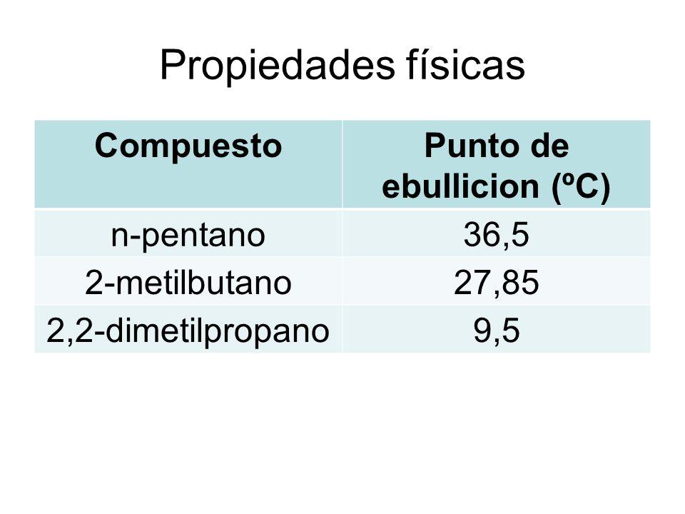 Propiedades físicas CompuestoPunto de ebullicion (ºC) n-pentano36,5 2-metilbutano27,85 2,2-dimetilpropano9,5