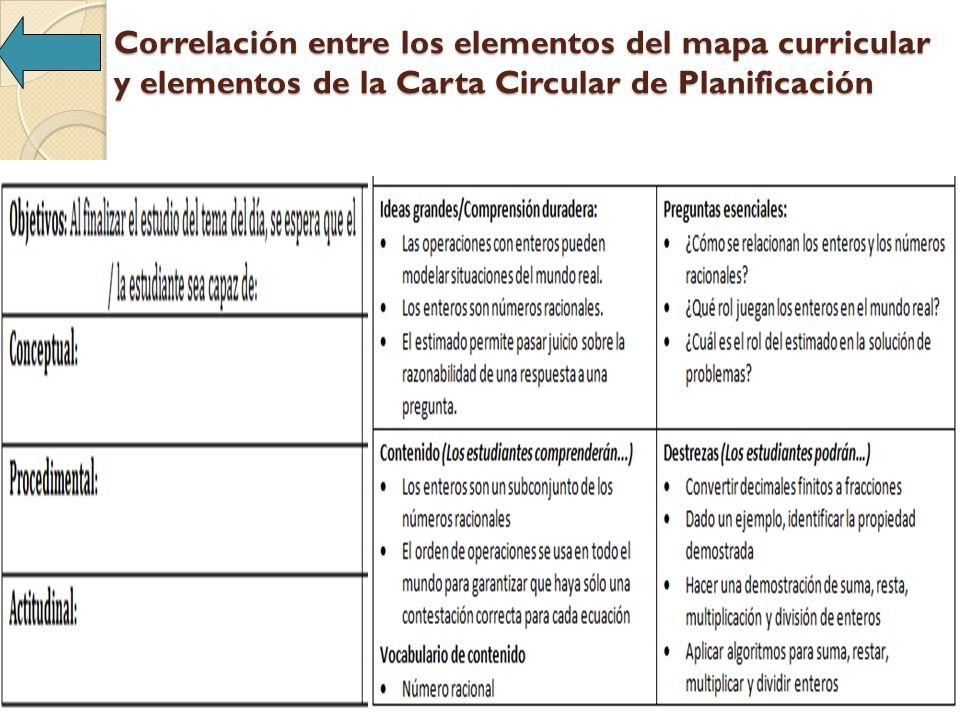 Correlación entre los elementos del mapa curricular y elementos de la Carta Circular de Planificación Elementos Planificación cc#2-2010-2011 Localización en el Mapa Curricular IV.