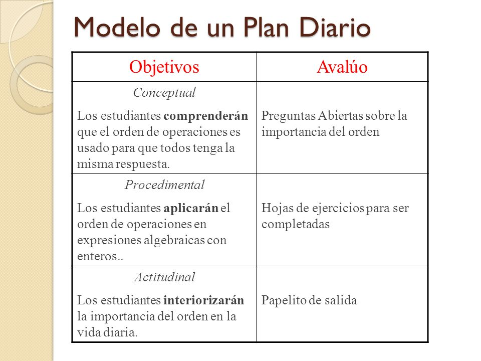 Modelo de un Plan Diario Modelo de un Plan Diario ObjetivosAvalúo Conceptual Los estudiantes comprenderán que el orden de operaciones es usado para que todos tenga la misma respuesta.