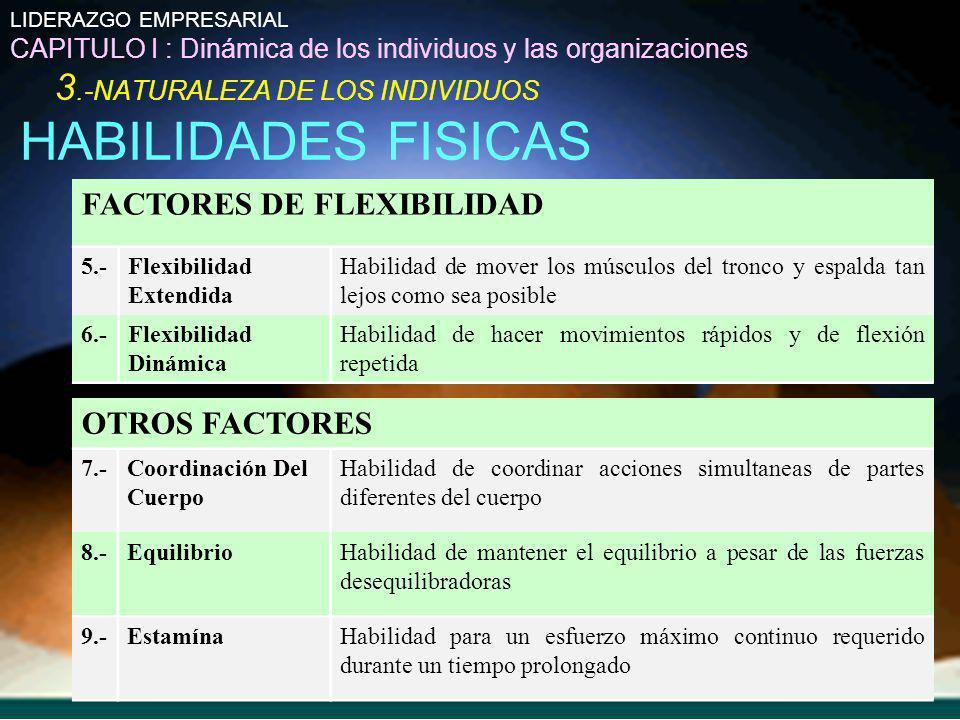 LIDERAZGO EMPRESARIAL CAPITULO I : Dinámica de los individuos y las organizaciones 3.-NATURALEZA DE LOS INDIVIDUOS HABILIDADES FISICAS FACTORES DE FLE