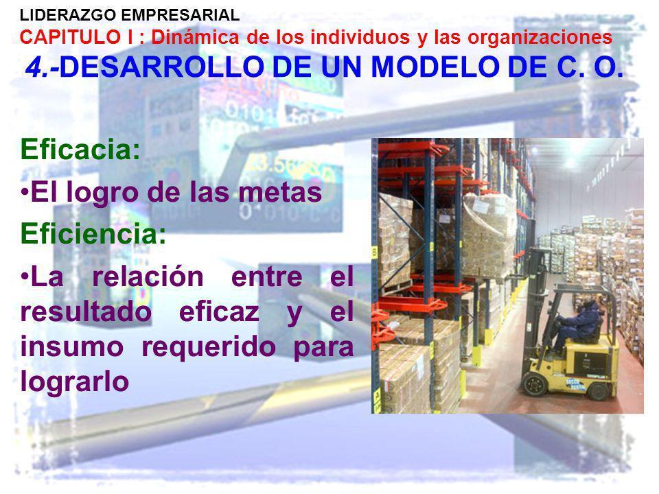 LIDERAZGO EMPRESARIAL CAPITULO I : Dinámica de los individuos y las organizaciones 4.-DESARROLLO DE UN MODELO DE C. O. Eficacia: El logro de las metas
