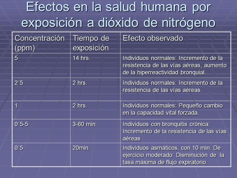 Efectos en la salud humana por exposición a dióxido de nitrógeno Concentración (ppm) Tiempo de exposición Efecto observado 5 14 hrs.